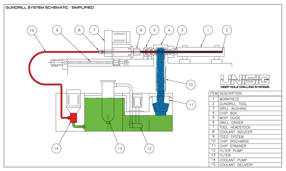 Gundrill System Schematic