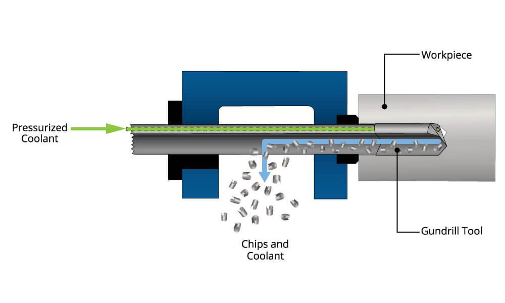 Gundrill operation diagram