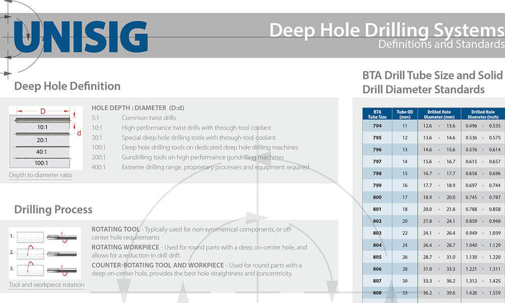 deep hole drilling reference