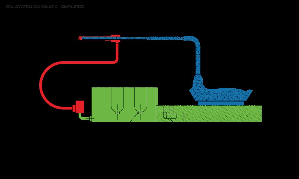 BTA System Schematic